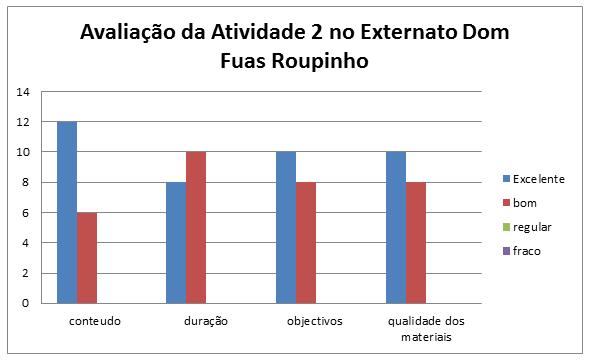 grafico_atividade2_externato
