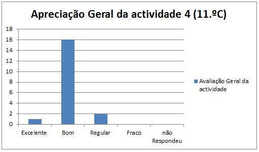 grafico avaliação da at. 4 Maceira 11.C geral
