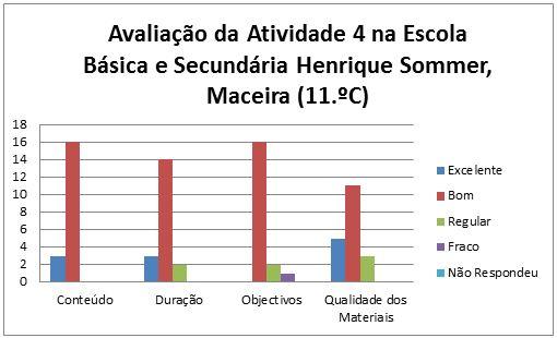 grafico avaliação da at. 4 Maceira 11.C