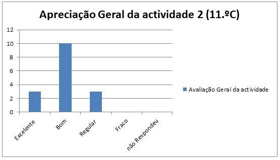 grafico avaliação da at. 2 Maceira 11.C geral