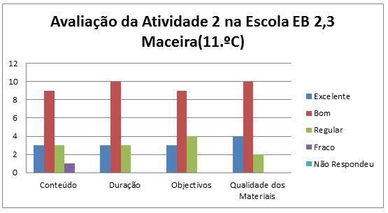 grafico avaliação da at. 2 Maceira 11.C