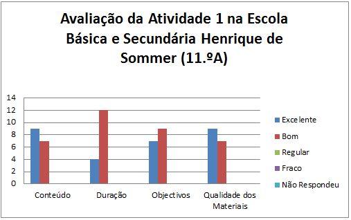 grafico avaliação da at. 1 Maceira 11.A