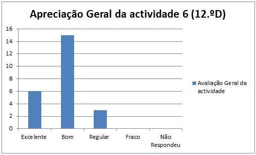grafico at6 Leiria 12.ºD 17.1.2014 geral