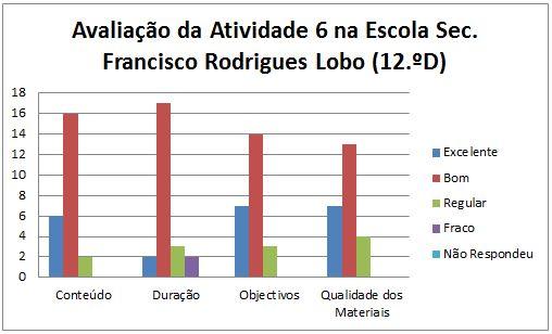 grafico at6 Leiria 12.ºD 17.1.2014