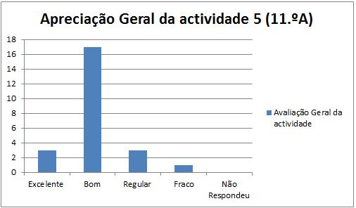 grafico at5 Marinha Grande 11A 21.1.2014 geral