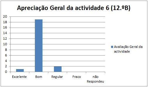 grafico at6 Leiria 12.ºB 15.1.2014 geral