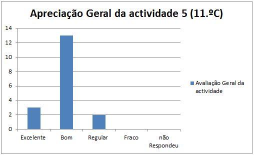 grafico at5 Maceira 11C 16.1.2014 geral