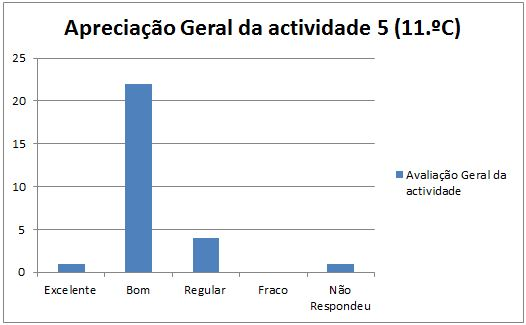 grafico at5 Marinha Grande 11C 22.1.2014 geral