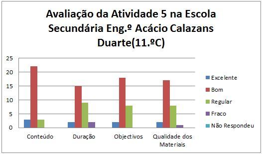 grafico at5 Marinha Grande 11C 22.1.2014