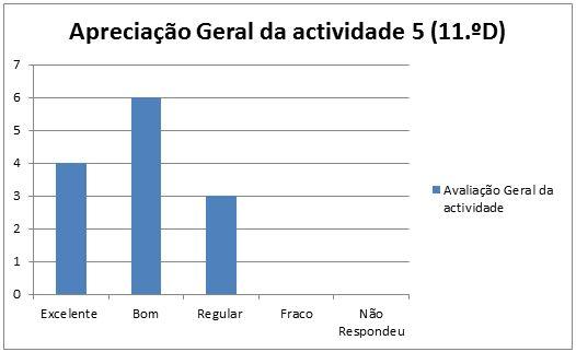 grafico at5 Marinha Grande 11D 22.1.2014 geral