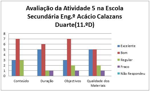grafico at5 Marinha Grande 11D 22.1.2014