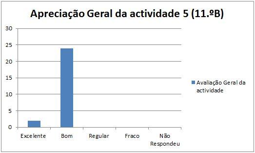 grafico at5 Marinha Grande 11B 24.1.2014 geral