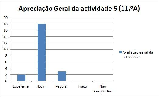 grafico at5 Leiria 11A 3.2.2014 geral