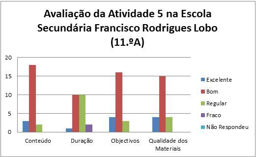 grafico at5 Leiria 11A 3.2.2014