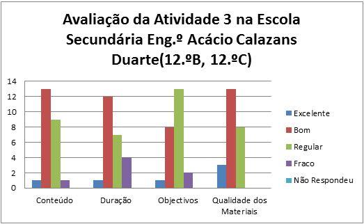 grafico at3 Marinha Grande 12B,C 4.2.2014