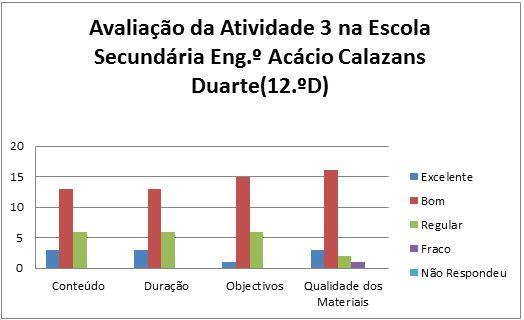 grafico at3 Marinha Grande 12D 4.2.2014
