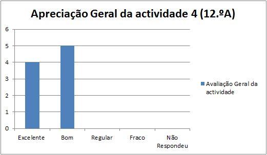 grafico at4 Nazaré 12.A 13.2.14 geral