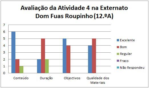 grafico at4 Nazaré 12.A 13.2.14