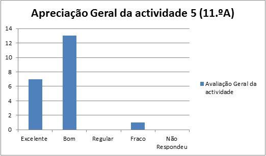 grafico at5 Nazaré 11A- 24.2.14 geral