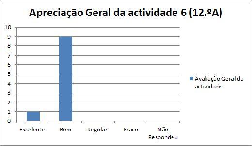 grafico at6 Nazaré 12.A 20.3.2014 geral