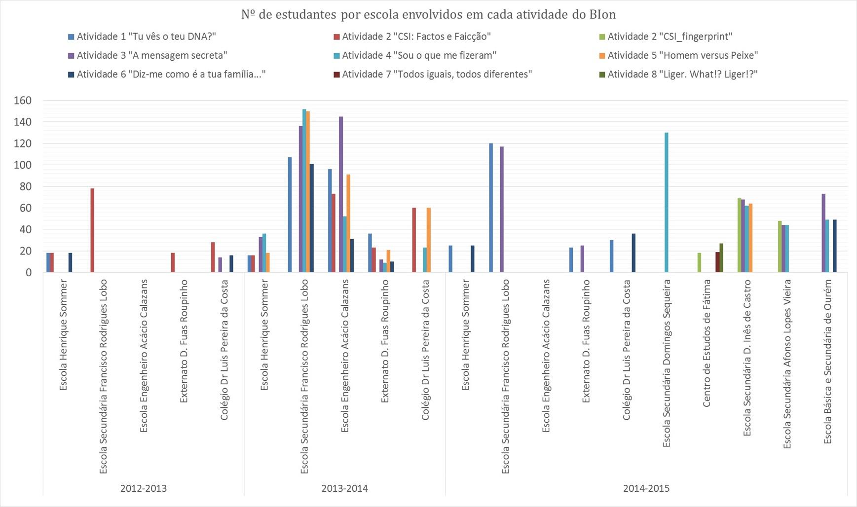 Gráfico Geral das Atvidade BIon2014
